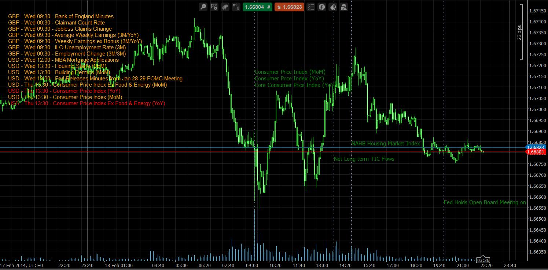News - DailyFx Economic Calendar Indicator | Algorithmic Forex