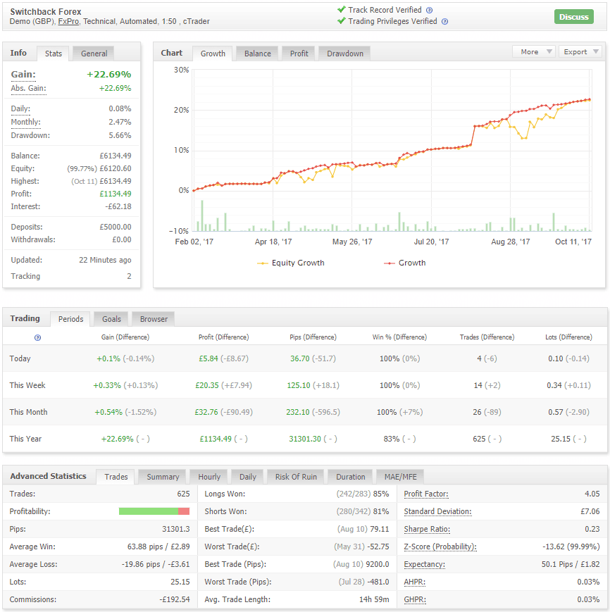 cTrader Live Forex Results