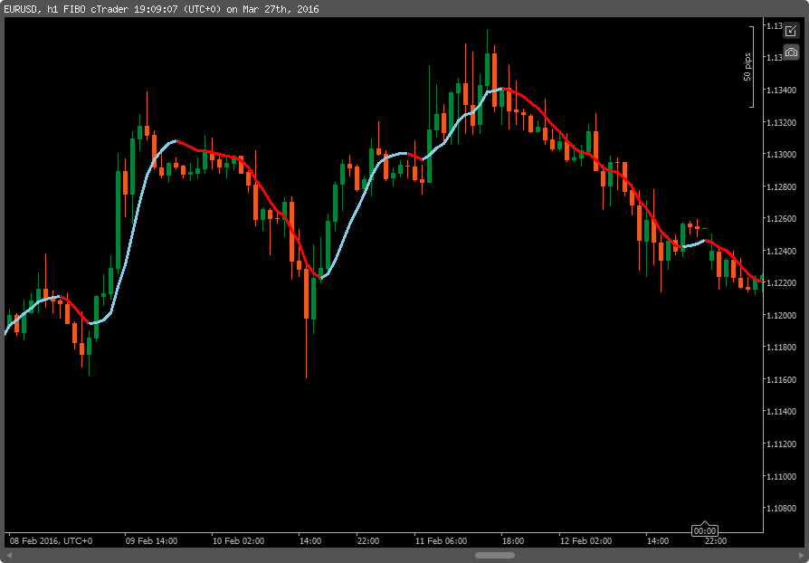 Trading system in c#