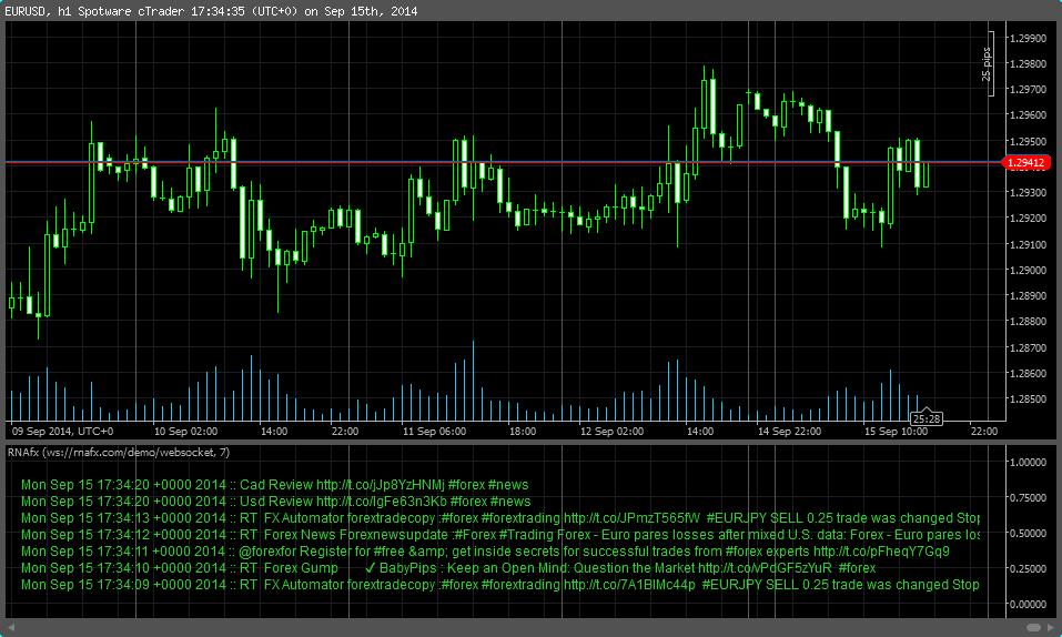 C# trading indicators