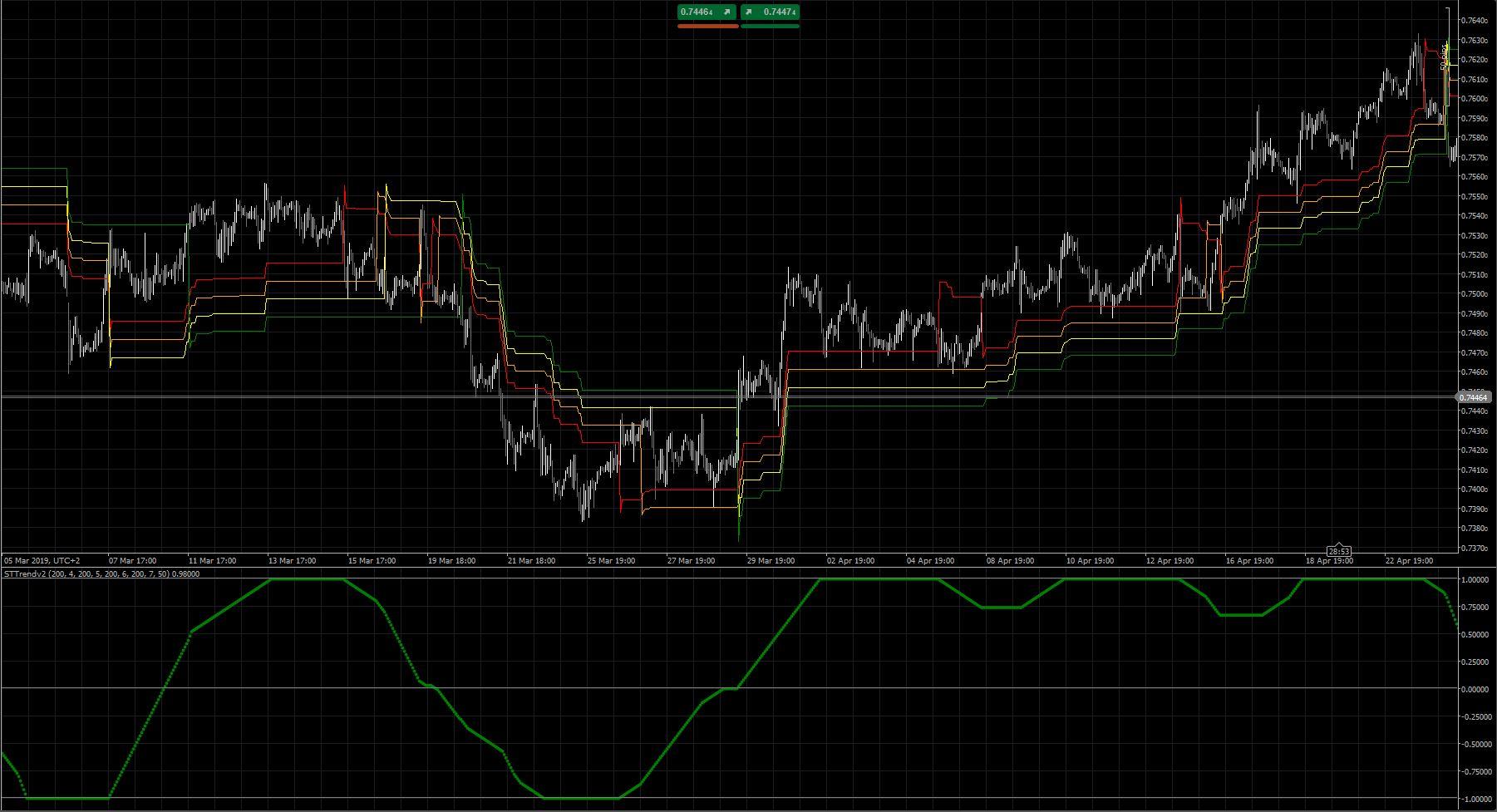 ST Trend Indicator | Algorithmic Forex Trading | cTrader