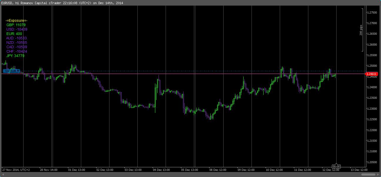 Forex trading exposure