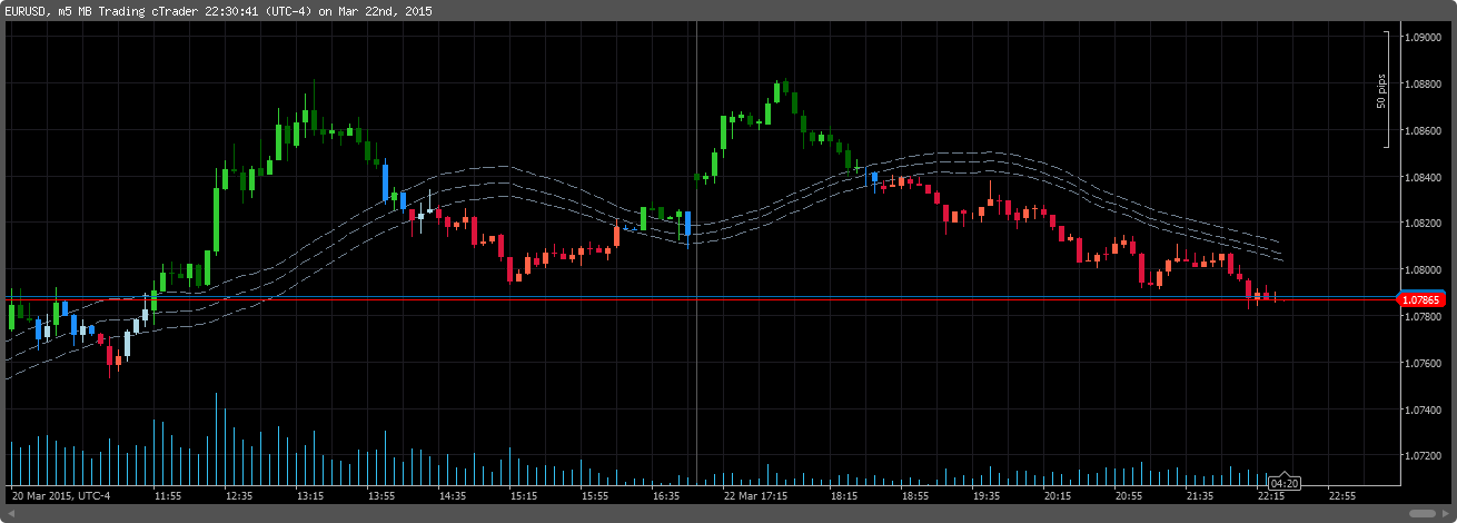 Raghees Wave Candles Indicator For Calgo Forex Trading