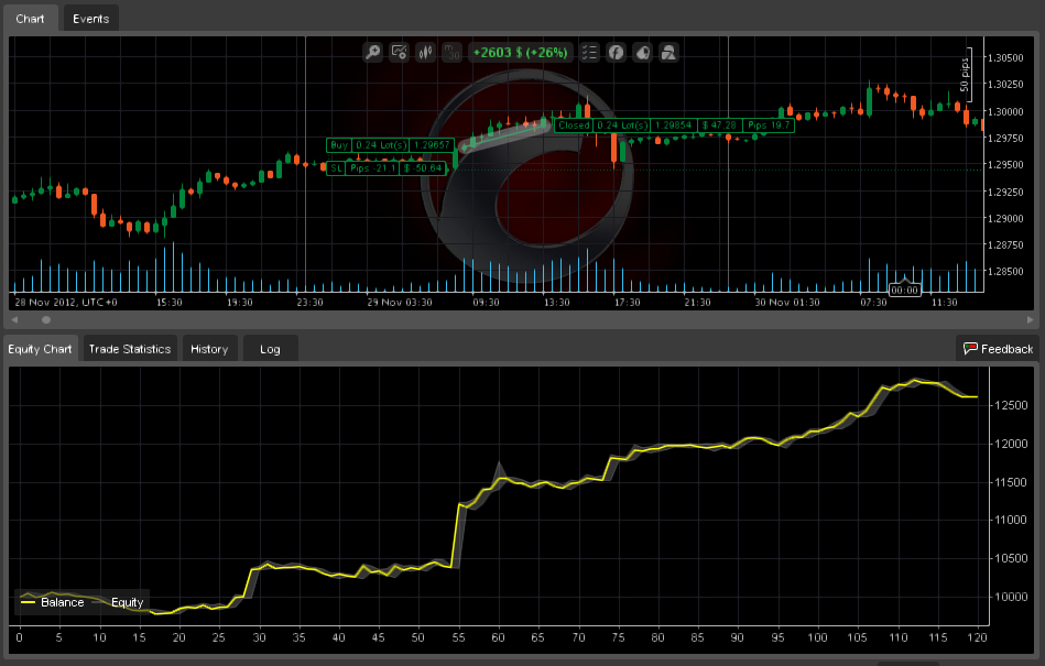 Forex robot source code