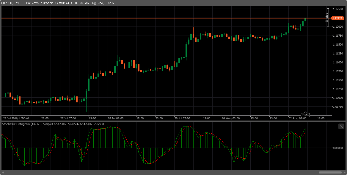 Stochastic Histogram Indicator | Algorithmic Forex Trading