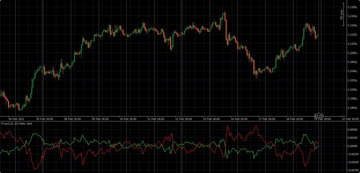iTrend indicator on EURUSD H1
